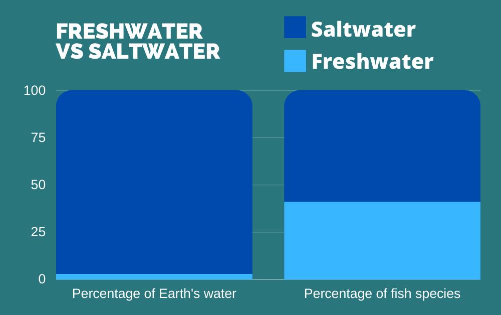 Chart showing proportion of Freshwater versus saltwater species